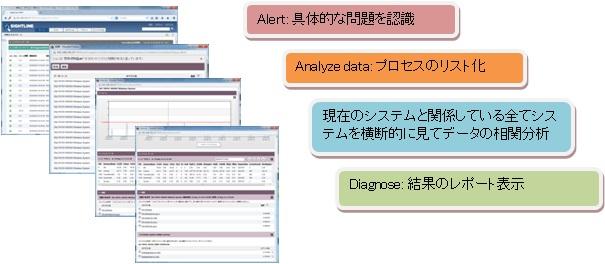 根本問題分析の自動化(Auto RCA)